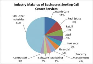 Top-Industries-Seeking-Call-Center-Services