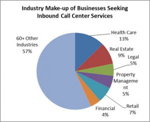Top-Industries-Seeking-Inbound-Call-Center-Services