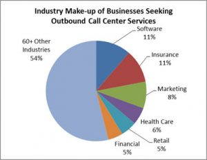 Top-Industries-Seeking-Outbound-Call-Center-Services